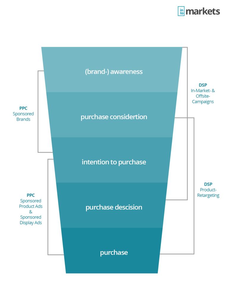 amazon-advertising-funnel-infographic-ppc-dsp