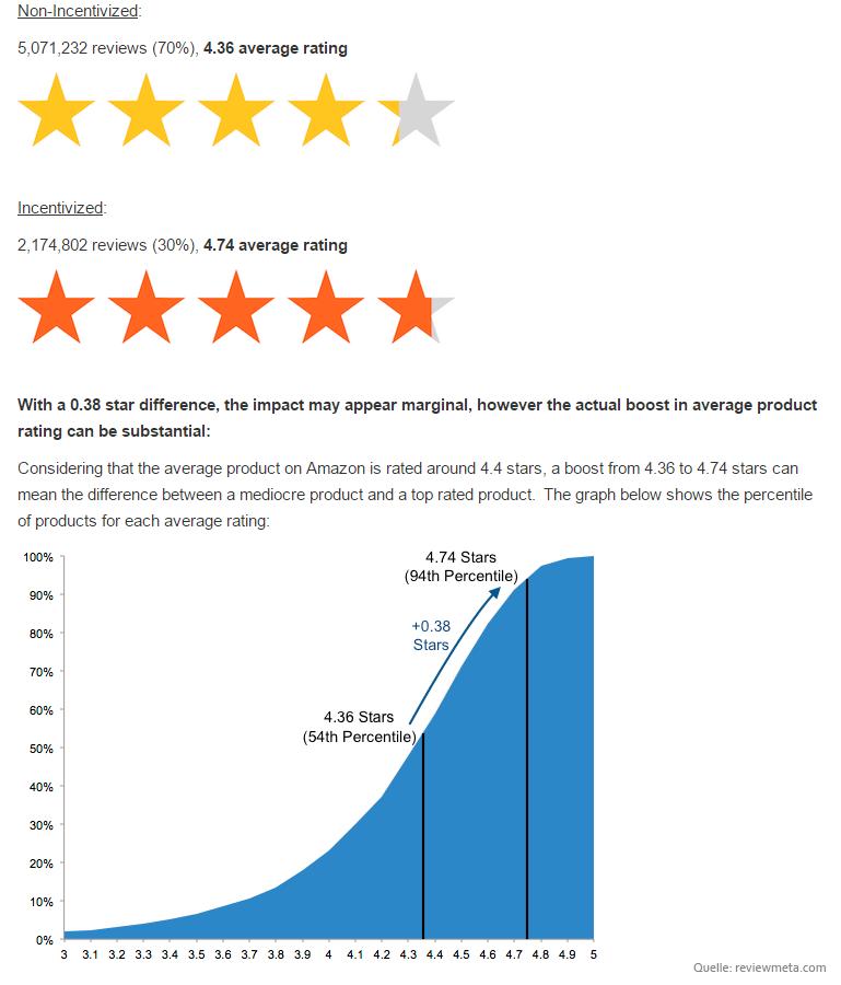 studie-amazon-bewertungen-2