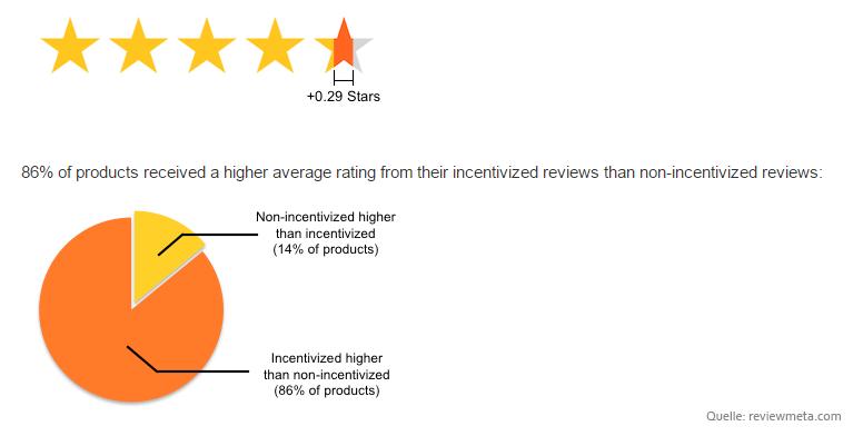 studie-amazon-bewertungen-3