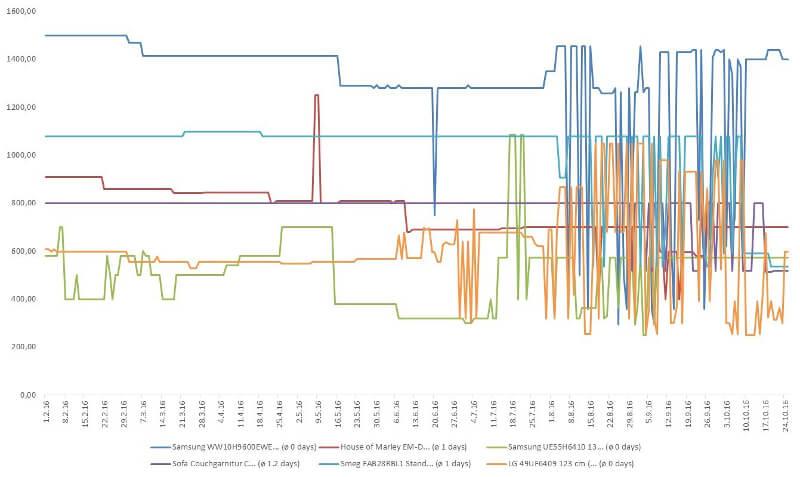 Diagramm Preisschwankung Amazon