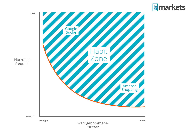 habit-zone-amazon-google-nutzungsfrequenz-infografik