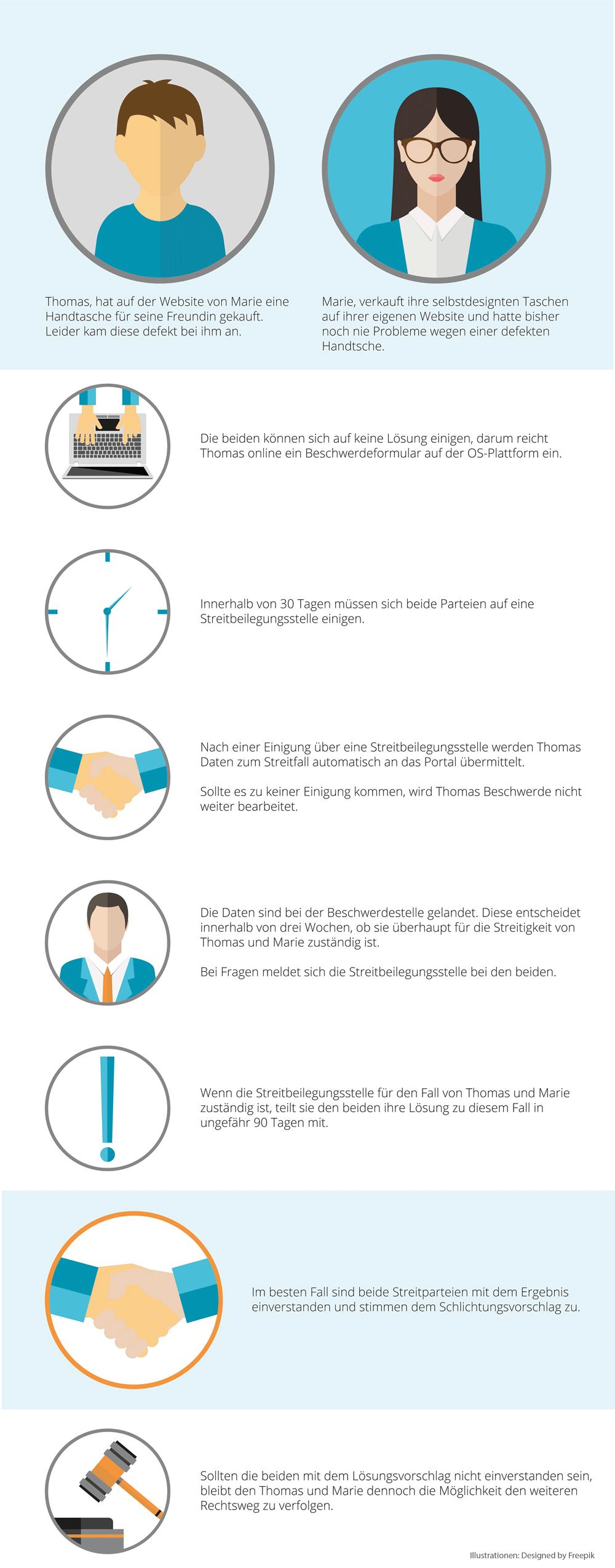 infografik-neue-richtlinie-streitschlichtung-os-plattform