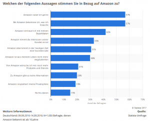 studie-nutzungsquote-von-amazon-bei-nutzern