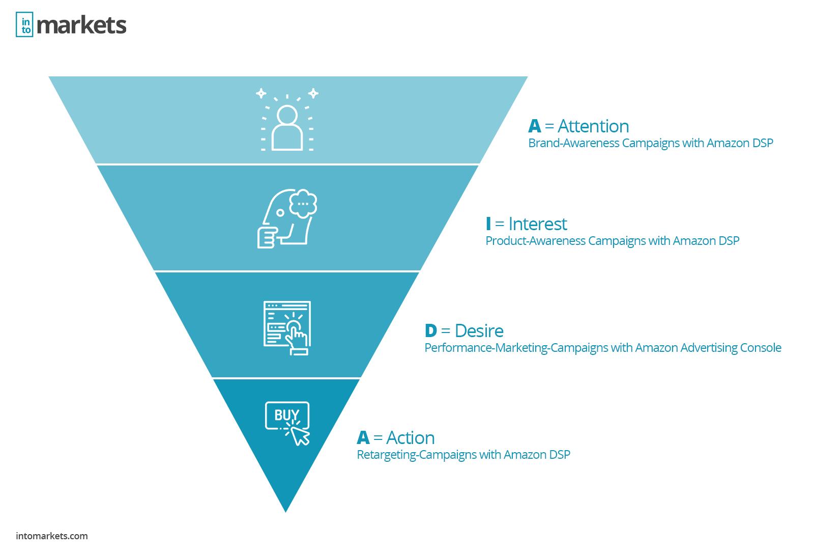AIDA Marketing model Amazon Advertising DSP PPC