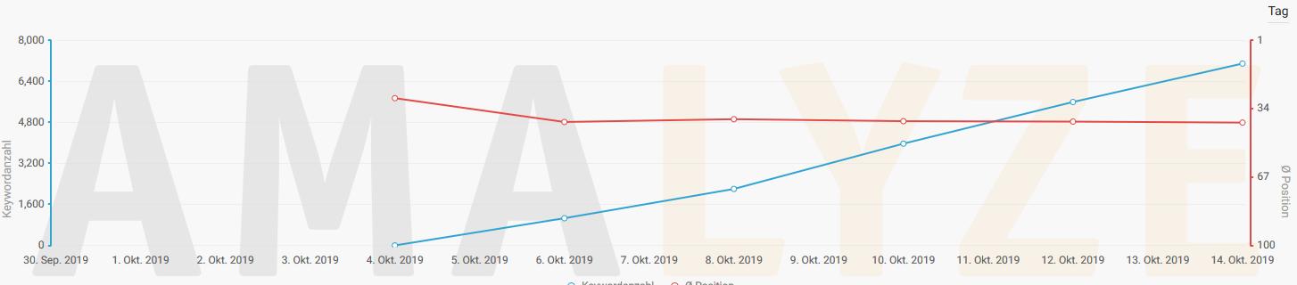 amalyze-shield-screenshot-keyword-ranking-entwicklung