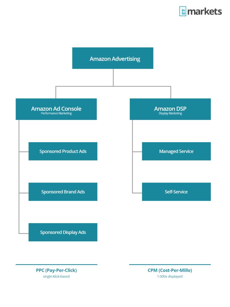 amazon-advertising-infographic-amazon-dsp-ppc