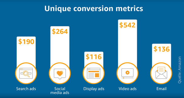 amazon-attribution-conversion-metrics