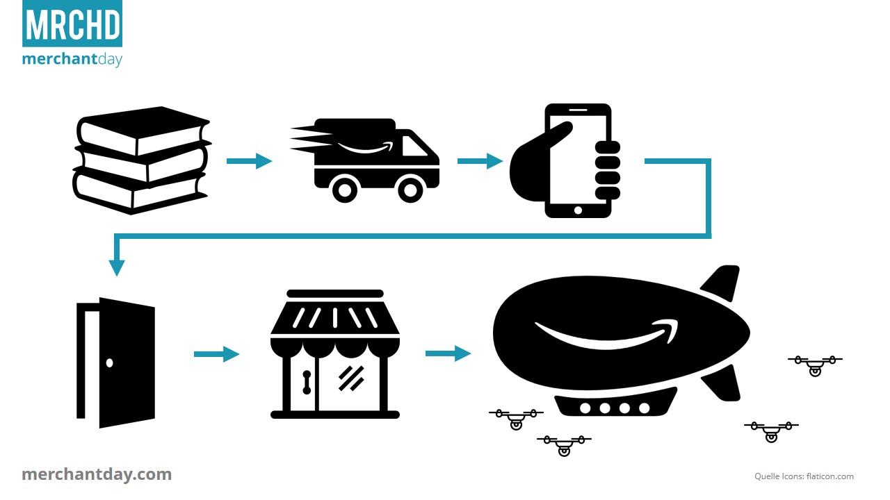 amazon-business-modelle