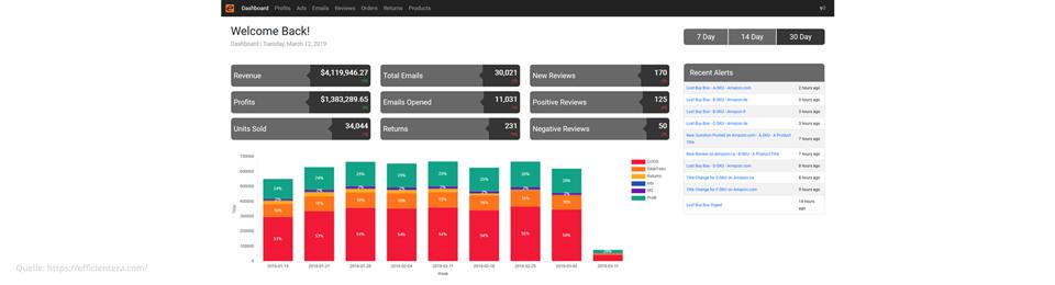 amazon-tools-efficientera-intomarkets
