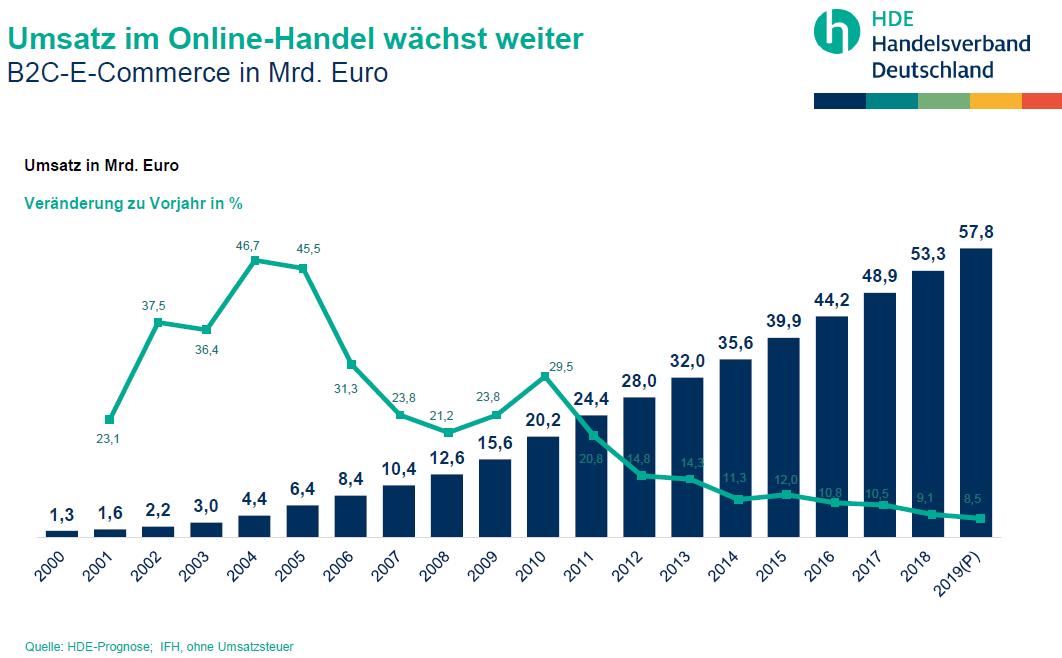e-commerce-statistik-umsatz-deutschland-2016-2017-2018-2019