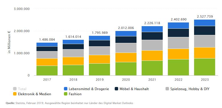 e-commerce-umsatz-weltweit-statista
