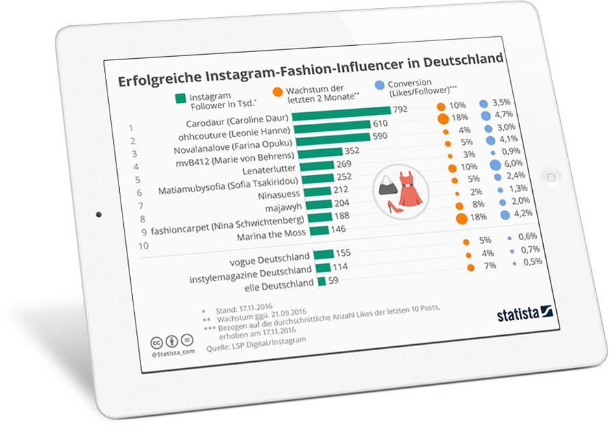 Influencer Marketing Statistik