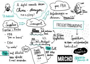merchantday-sketchnote-till-andernach