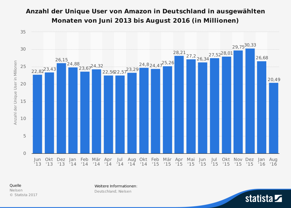 mobile commerce amazon deutschland