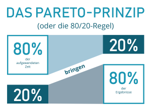 pareto-prinzip-intomarkets