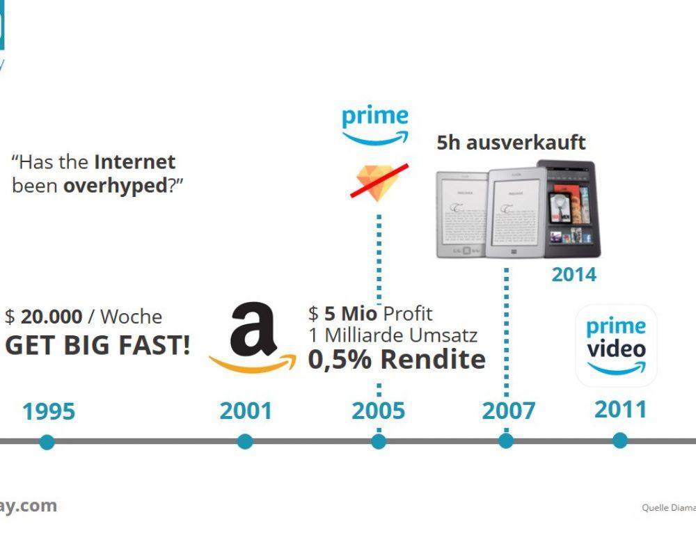 Warum ist Amazon so erfolgreich?